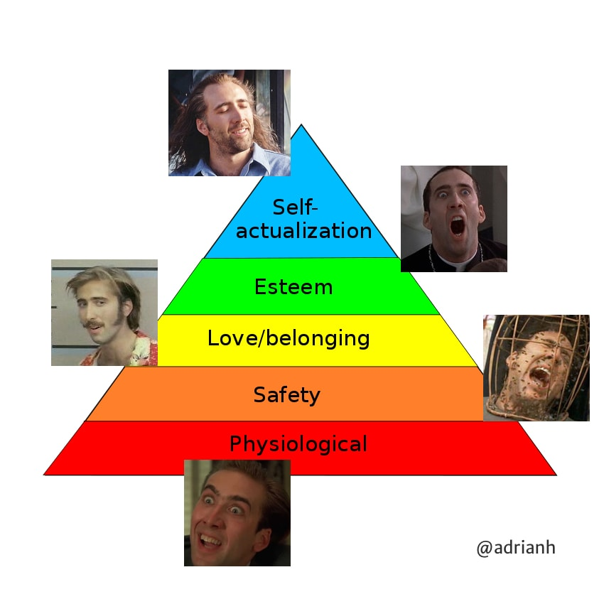 A diagram of Maslow's Hierarchy of Needs illustrated by photos of Nick Cage from Con Air (self-actualisation), Face Off (Esteem), Raising Arizona (love/belonging), The Wicker Man (safety) and Vampire's Kiss (physiological)